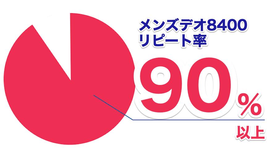 メンズデオ8400のリピート率90%以上